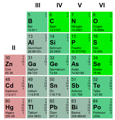 Semiconducting III-V Compounds
